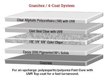 granitex-4-coat