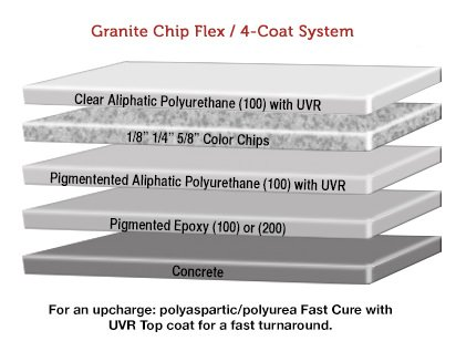 granitex-chip-flex-4-coat-system